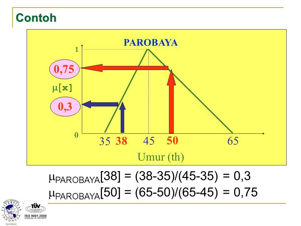 PAROBAYA[38] = (38-35)/(45-35) = 0,3